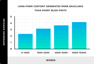 How Many Blog Posts to Make Money? Here's the Answer